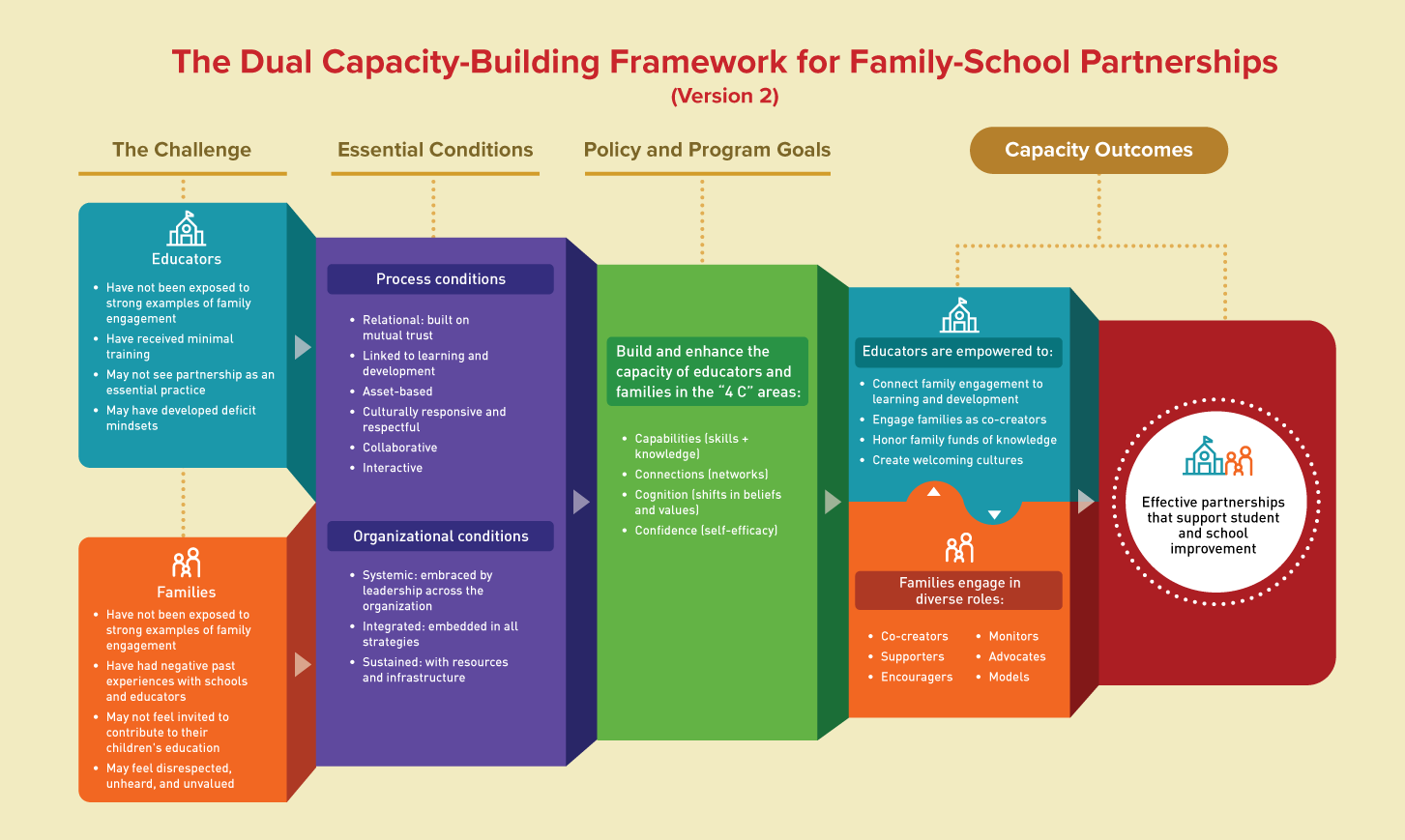 Version 2 of the Dual Capacity-Building Framework for Family-School Partnerships. There are five interactive boxes with information about the challenge, essential conditions, policy and program goals and capacity outcomes.